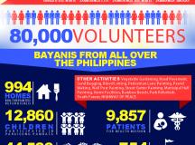 Bayani Challenge 2013 Infographics