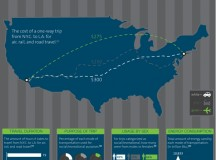 How we get to our Vacation Destinations – Infographic