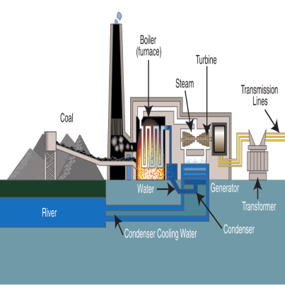How To Reduce Coal Dust Emission