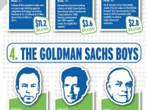 Hedge Fund Rich List – Infographics