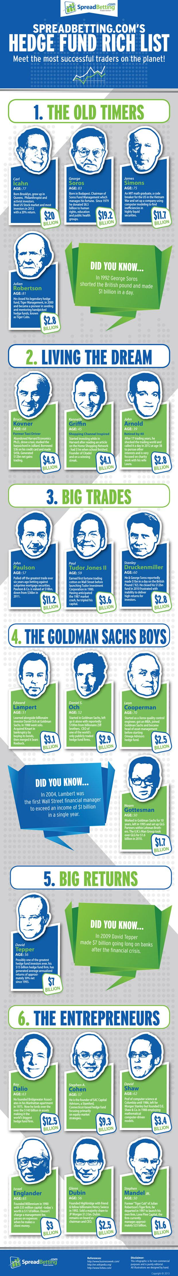 Hedge Fund Rich List - Infographics