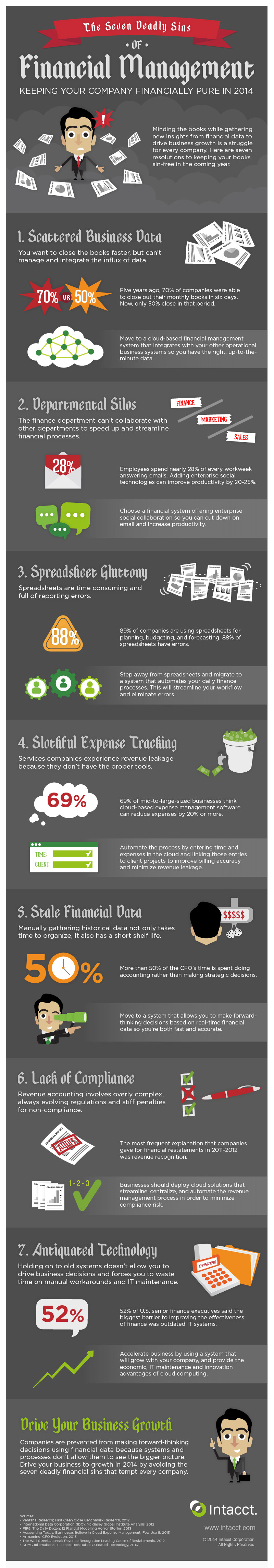 7-deadly-sins-financial-management-infographic